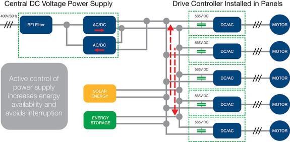 die Netzinfrastruktur ermöglicht eine Optimierung der Energiebeschaffung