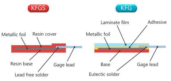 Die Bauweise der neuen KFGS-Serie im Vergleich zur KFG-Serie