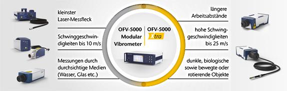 Modulares Vibrometer OFV-5000